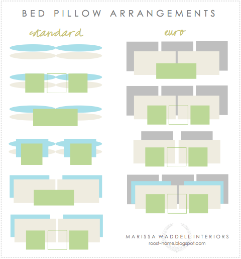 Styling a Bed - How To Arrange Bed Pillows by Marissa Waddell Interiors